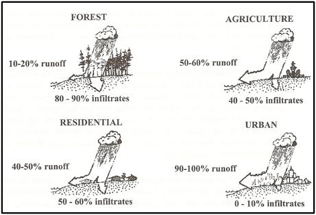 Land Use Runoff